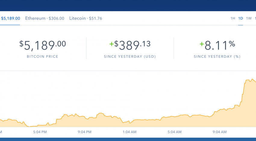 Bitcoin price surpasses $5,000 today!